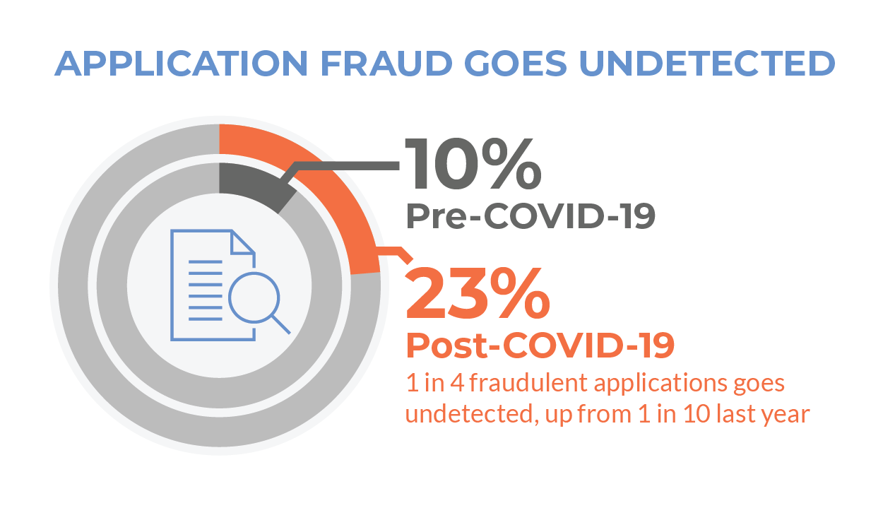 23 Application Fraud Stat