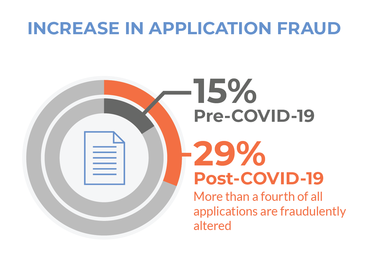 29 Application Fraud Stat